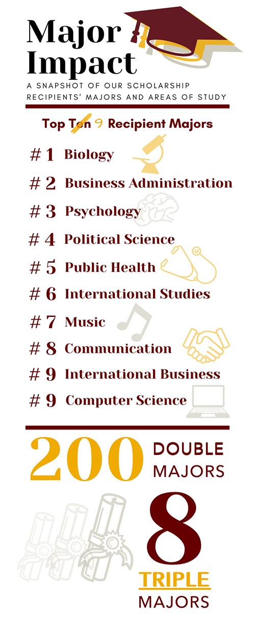 scholars info